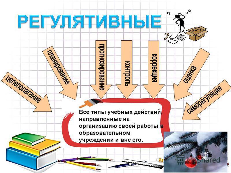 Все типы учебных действий, направленные на организацию своей работы в образовательном учреждении и вне его.