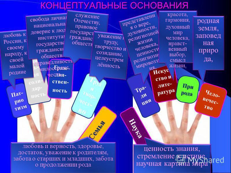 КОНЦЕПТУАЛЬНЫЕ ОСНОВАНИЯ КОНЦЕПТУАЛЬНЫЕ ОСНОВАНИЯ 9 Пат- рио тизм Соци- аль- ная солидарность Граж- дан- ствен- ность Т руд и творчество Семья Наука Тра- ди ции Искус- ство и литература При рода Чело- вечес- тво любовь к России, к своему народу, к св