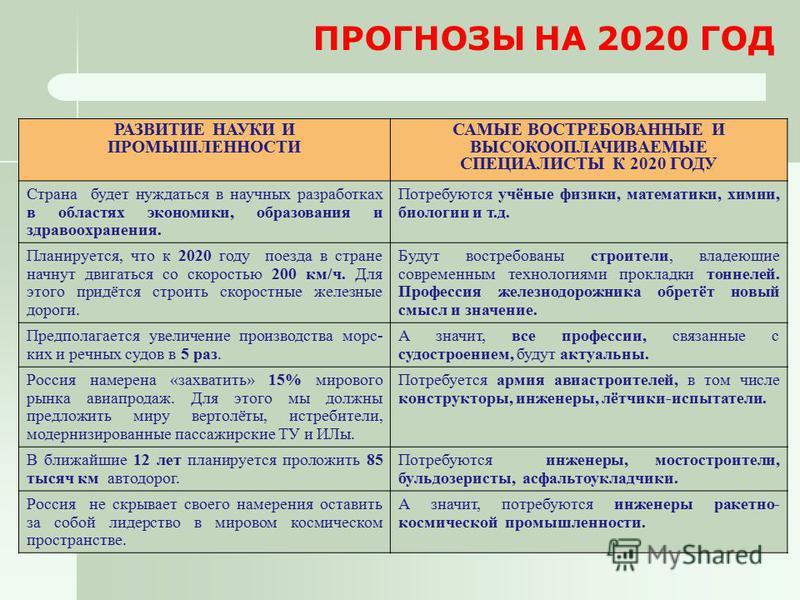 ПРОГНОЗЫ НА 2020 ГОД РАЗВИТИЕ НАУКИ И ПРОМЫШЛЕННОСТИ САМЫЕ ВОСТРЕБОВАННЫЕ И ВЫСОКООПЛАЧИВАЕМЫЕ СПЕЦИАЛИСТЫ К 2020 ГОДУ Страна будет нуждаться в научных разработках в областях экономики, образования и здравоохранения. Потребуются учёные физики, матема