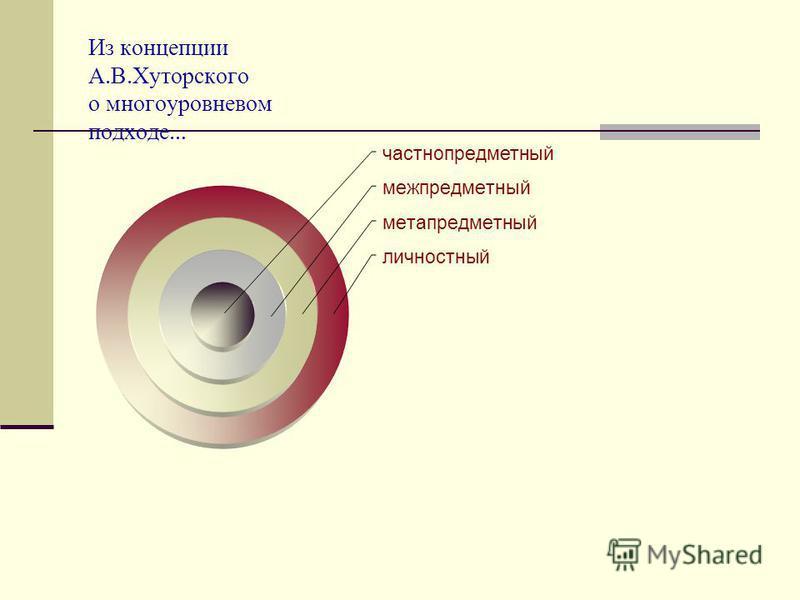 Из концепции А. В. Хуторского о многоуровневом подходе … частно предметный межпредметный метапредметный личностный