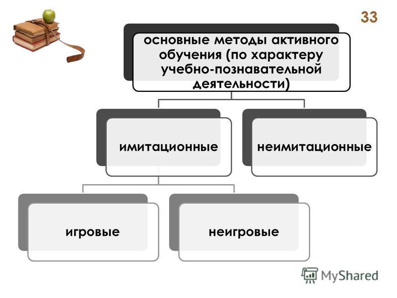 основные методы активного обучения (по характеру учебно-познавательной деятельности) имитационныеигровыенеигровыенеимитационные 33