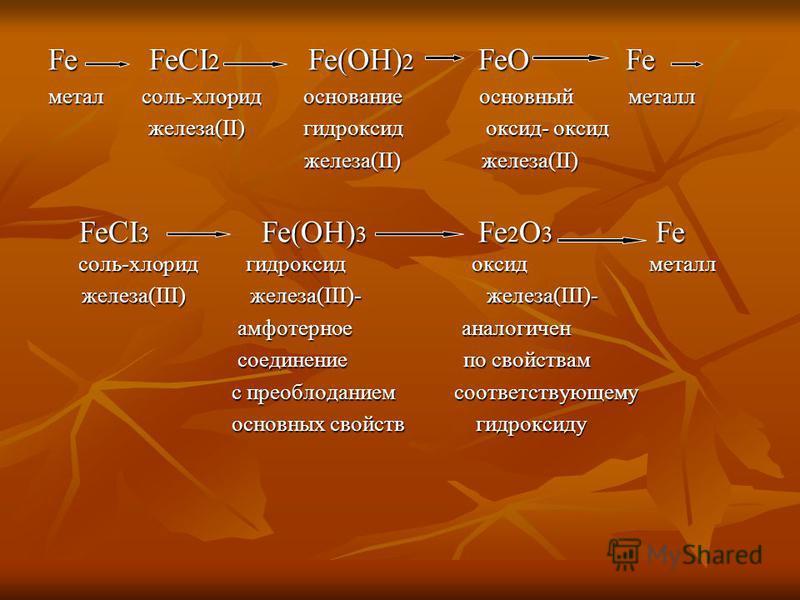Fe F FeCI2 e(OH)2 eO e метал соль-хлорид основание основный металл железа(II) гидроксид оксид- оксид железа(II) железа(II) FeCI3 e(OH)3 e2O3 e соль-хлорид гидроксид оксид металл железа(III) железа(III)- железа(III)- амфотерное аналогичен соединение п
