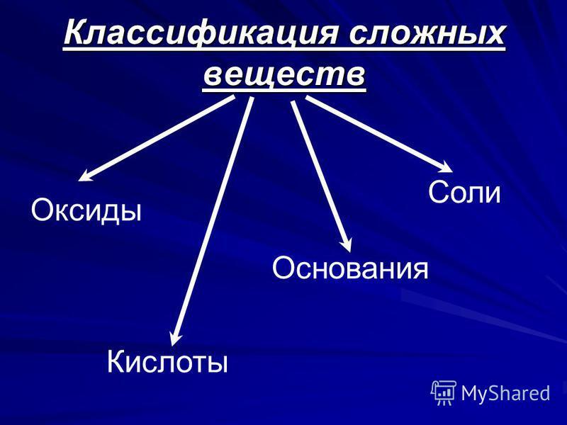 Классификация сложных веществ Оксиды Кислоты Основания Соли