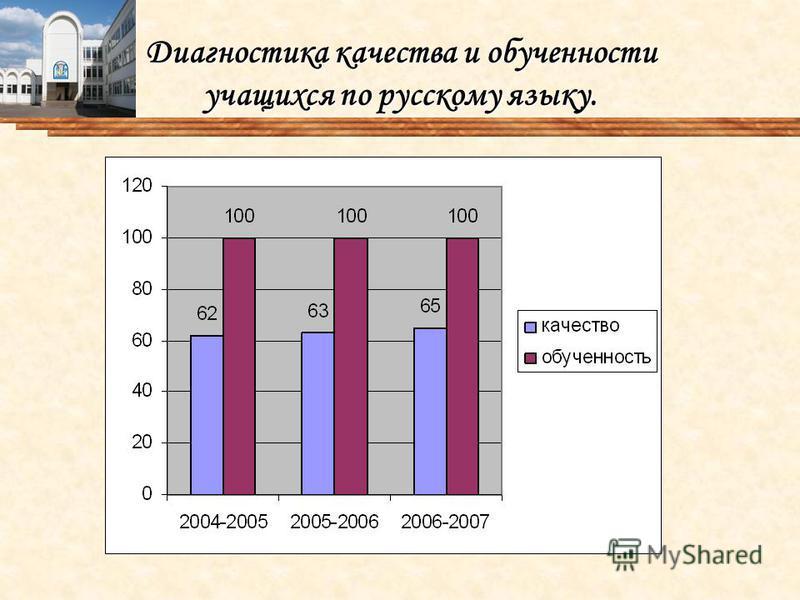Диагностика качества и обученности учащихся по русскому языку.