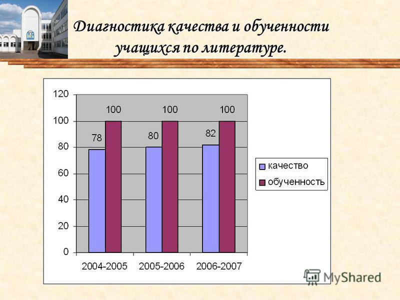 Диагностика качества и обученности учащихся по литературе.
