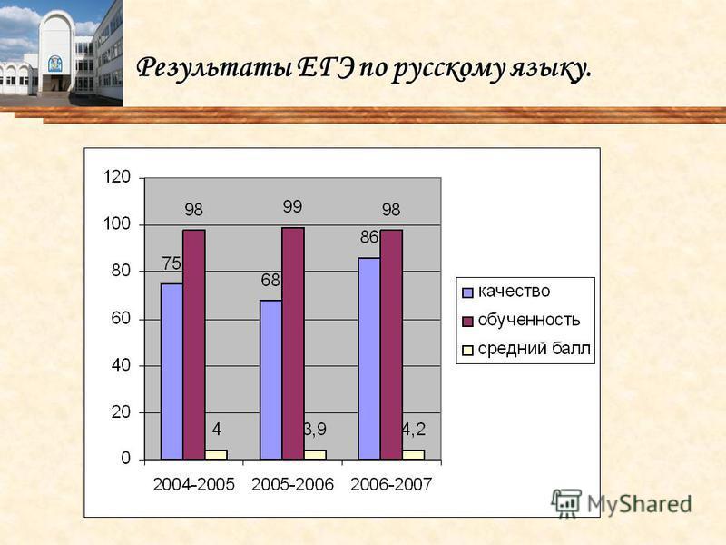 Результаты ЕГЭ по русскому языку.