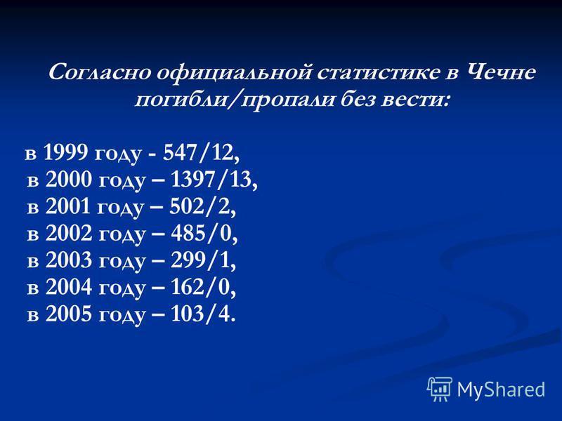 Согласно официальной статистике в Чечне погибли/пропали без вести: в 1999 году - 547/12, в 2000 году – 1397/13, в 2001 году – 502/2, в 2002 году – 485/0, в 2003 году – 299/1, в 2004 году – 162/0, в 2005 году – 103/4.