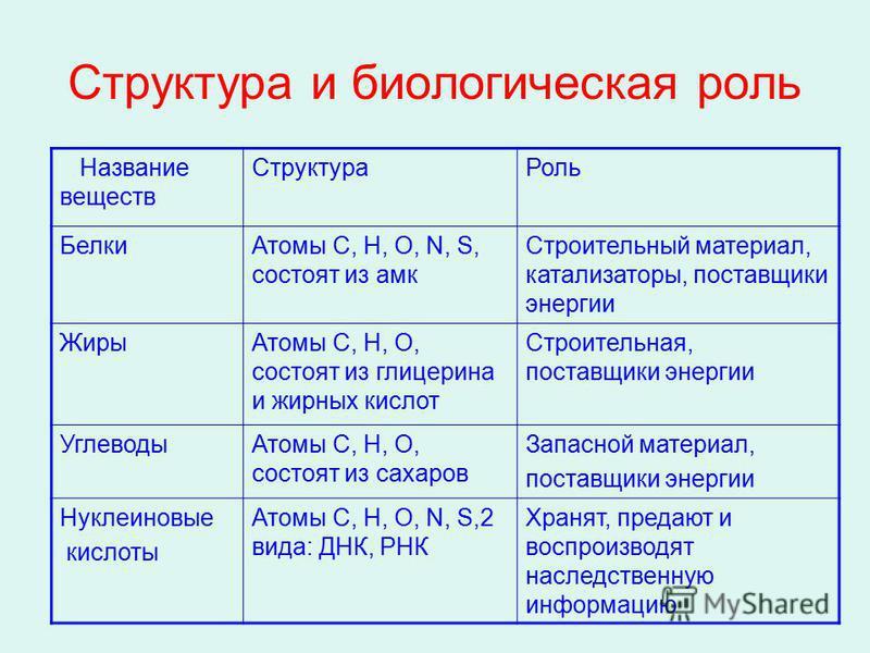 Структура и биологическая роль Название веществ Структура Роль Белки Атомы С, Н, О, N, S, состоят из амг Строительный материал, катализаторы, поставщики энергии Жиры Атомы С, Н, О, состоят из глицерина и жирных кислот Строительная, поставщики энергии