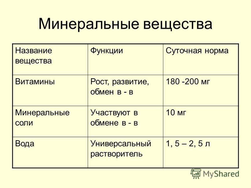Минеральные вещества Название вещества Функции Суточная норма Витамины Рост, развитие, обмен в - в 180 -200 мг Минеральные соли Участвуют в обмене в - в 10 мг Вода Универсальный растворитель 1, 5 – 2, 5 л
