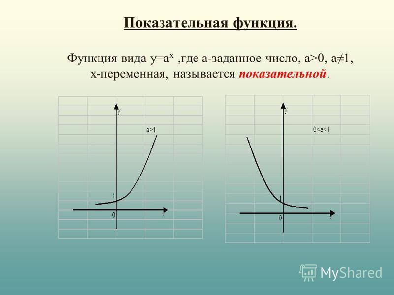 Показательная функция. Функция вида у=а х,где а-заданное число, а>0, а 1, х-переменная, называется показательной.