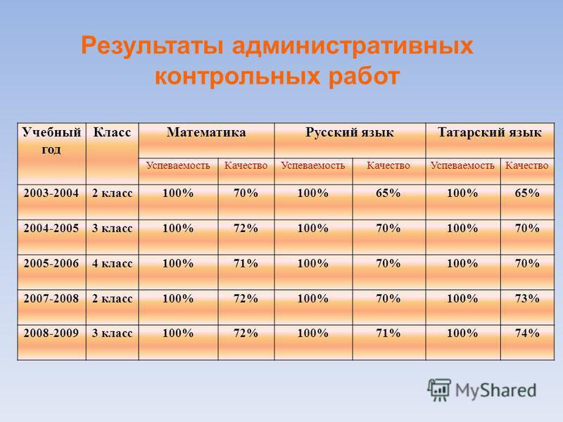 Учебный год Класс МатематикаРусский язык Татарский язык Успеваемость КачествоУспеваемость КачествоУспеваемость Качество 2003-20042 класс 100%70%100%65%100%65% 2004-20053 класс 100%72%100%70%100%70% 2005-20064 класс 100%71%100%70%100%70% 2007-20082 кл