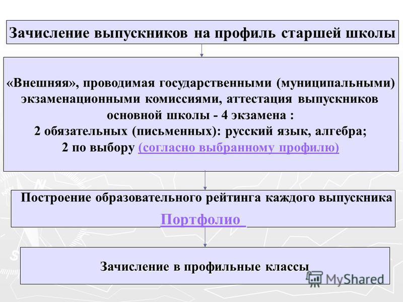 Зачисление выпускников на профиль старшей школы «Внешняя», проводимая государственными (муниципальными) экзаменационными комиссиями, аттестация выпускников основной школы - 4 экзамена : 2 обязательных (письменных): русский язык, алгебра; 2 по выбору