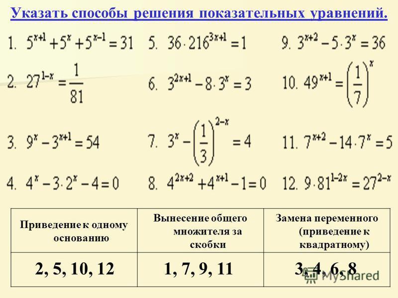 Указать способы решения показательных уравнений. Указать способы решения показательных уравнений. Приведение к одному основанию Вынесение общего множителя за скобки Замена переменного (приведение к квадратному) 2, 5, 10, 121, 7, 9, 113, 4, 6, 8