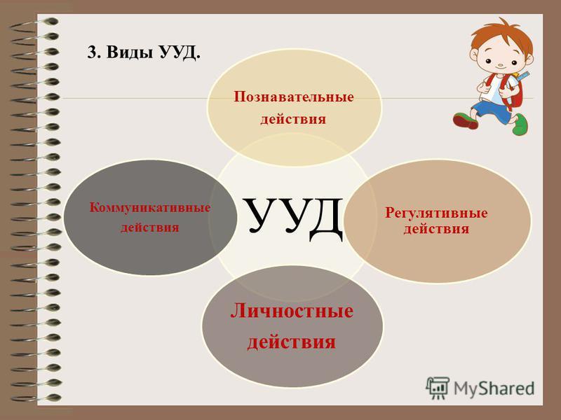 3. Виды УУД. УУД Познавательные действия Регулятивные действия Личностные действия Коммуникативные действия