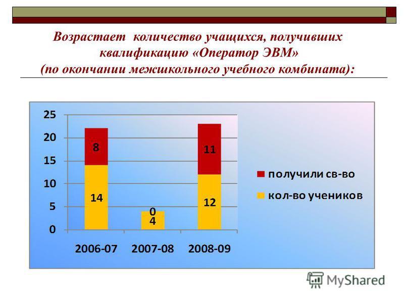 Возрастает количество учащихся, получивших квалификацию «Оператор ЭВМ» (по окончании межшкольного учебного комбината):