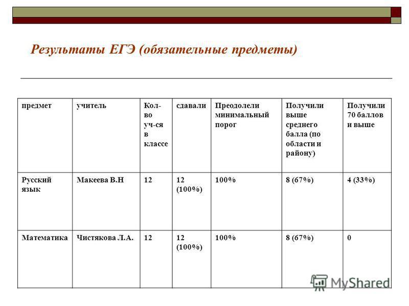 предмет учитель Кол- во уч-ся в классе сдавали Преодолели минимальный порог Получили выше среднего балла (по области и району) Получили 70 баллов и выше Русский язык Макеева В.Н12 (100%) 100%8 (67%)4 (33%) Математика Чистякова Л.А.1212 (100%) 100%8 (