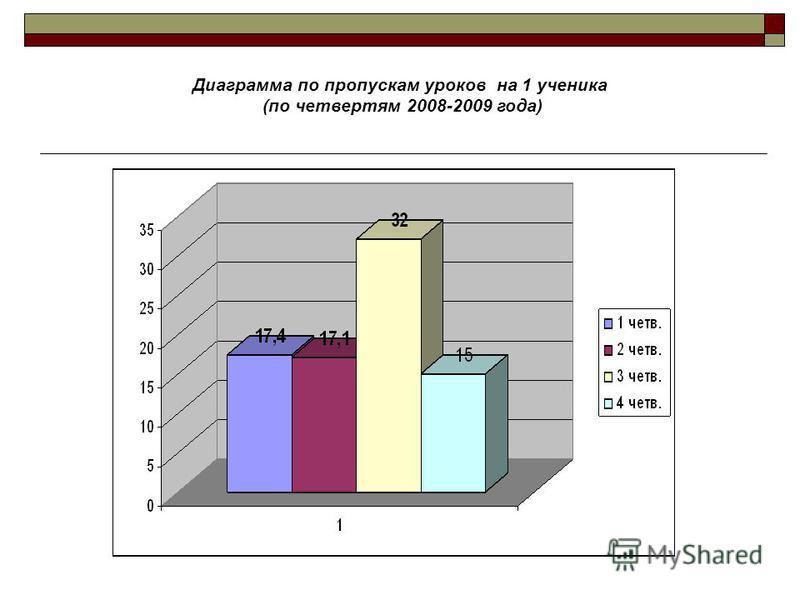 Диаграмма по пропускам уроков на 1 ученика (по четвертям 2008-2009 года)