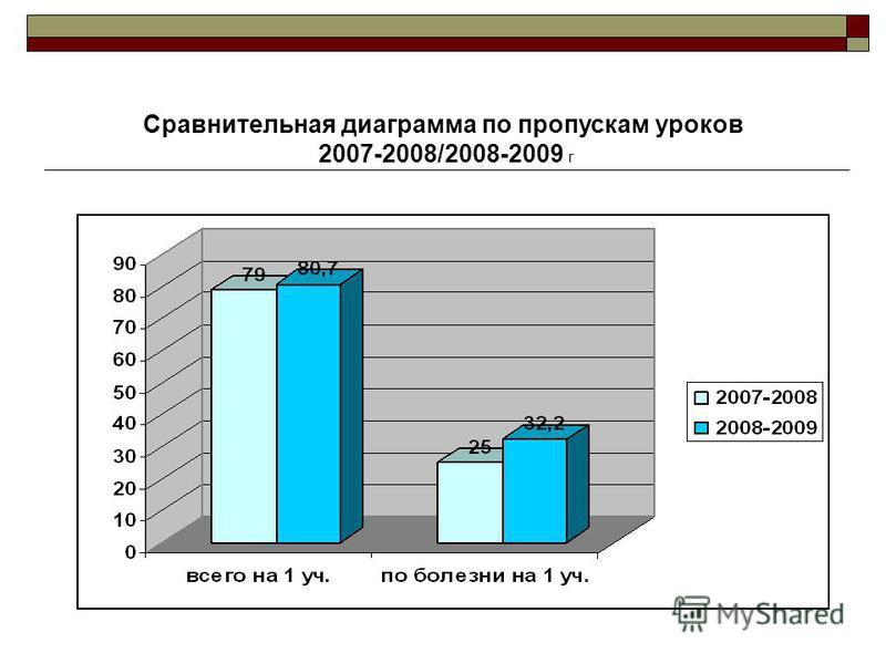 Сравнительная диаграмма по пропускам уроков 2007-2008/2008-2009 г