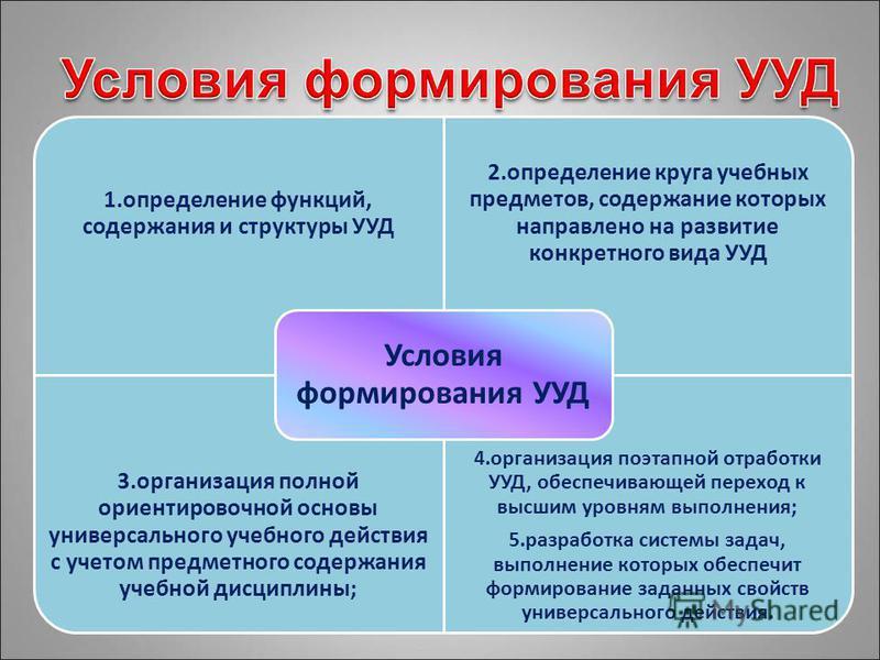 1. определение функций, содержания и структуры УУД 2. определение круга учебных предметов, содержание которых направлено на развитие конкретного вида УУД 3. организация полной ориентировочной основы универсального учебного действия с учетом предметно