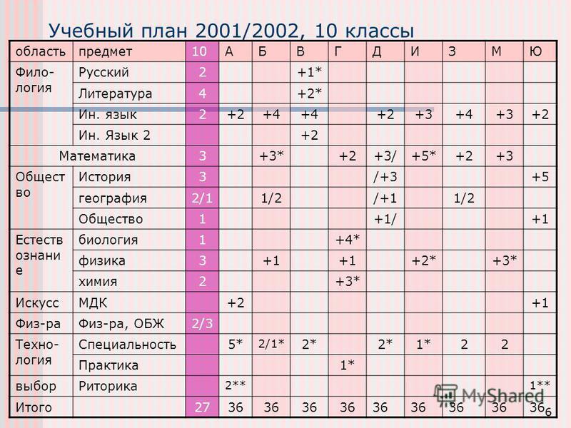 6 Учебный план 2001/2002, 10 классы область предмет 10АБВГДИЗМЮ Фило- логия Русский 2+1* Литеротура 4+2* Ин. язык 2+2+4 +2+3+4+3+2 Ин. Язык 2+2 Математика 3+3*+2+3/+5*+2+3 Общест во Историа 3/+3+5 география 2/11/2/+11/2 Общество 1+1/+1 Естеств ознани
