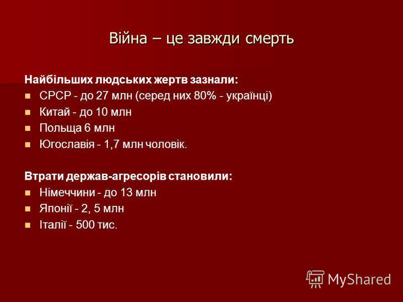 Війна – це завжди смерть Найбільших людських жертв зазнали: СРСР - до 27 млн (серед них 80% - українці) Китай - до 10 млн Польща 6 млн Югославія - 1,7 млн чоловік. Втрати держав-агресорів становили: Німеччини - до 13 млн Японії - 2, 5 млн Італії - 50