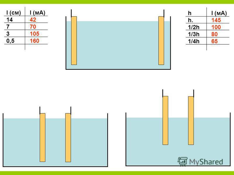 l (см)I (мА) 1442 770 3105 0,5160 hI (мА) h.145 1/2h100 1/3h80 1/4h65