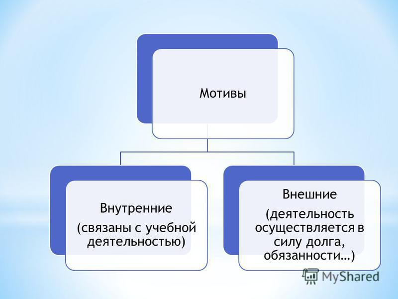 Мотивы Внутренние (связаны с учебной деятельностью) Внешние (деятельность осуществляется в силу долга, обязанности…)