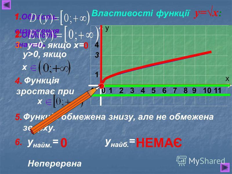 х у 1 2 3 4 5 6 7 8 9 10 110 1 4 3 Функція зростає при Функція обмежена знизу, але не обмежена зверху. Властивості функції у=х : 1.Область визначення 2.Область значень 3. у=0, якщо х= 0 у>0, якщо х 4. х 1. 2. 5. 6. у найм. = у найб. = НЕМАЄ0 Неперерв