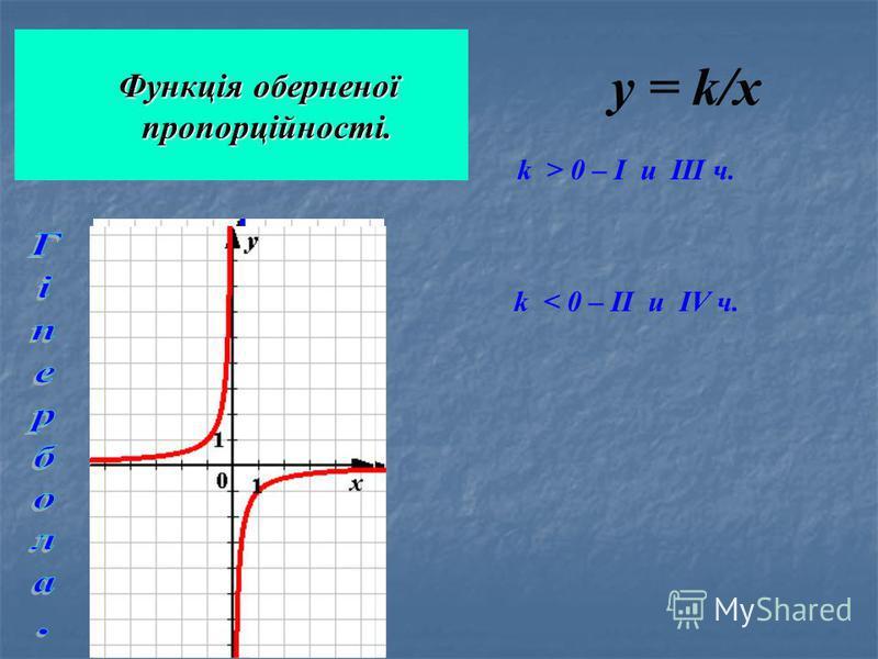 Функція оберненої пропорційності. Функція оберненої пропорційності. k > 0 – I u III ч. k < 0 – II u IV ч. у = k/x