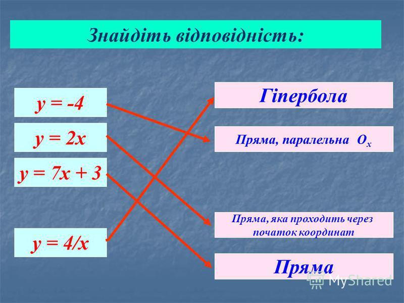 у = -4 y = 2x y = 7x + 3 y = 4/x Пряма, паралельна О х Гіпербола Пряма, яка проходить через початок координат Пряма Знайдіть відповідність: