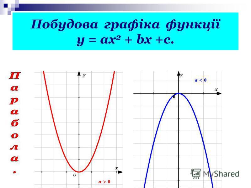 Побудова графіка функції у = ах 2 + bх +с.