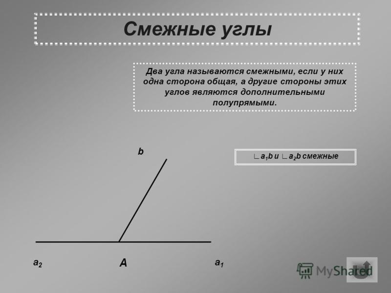 Смежные углы Два угла называются смежными, если у них одна сторона общая, а другие стороны этих углов являются дополнительными полупрямыми. a2a2 a1a1 b A a 1 b и a 2 b смежные