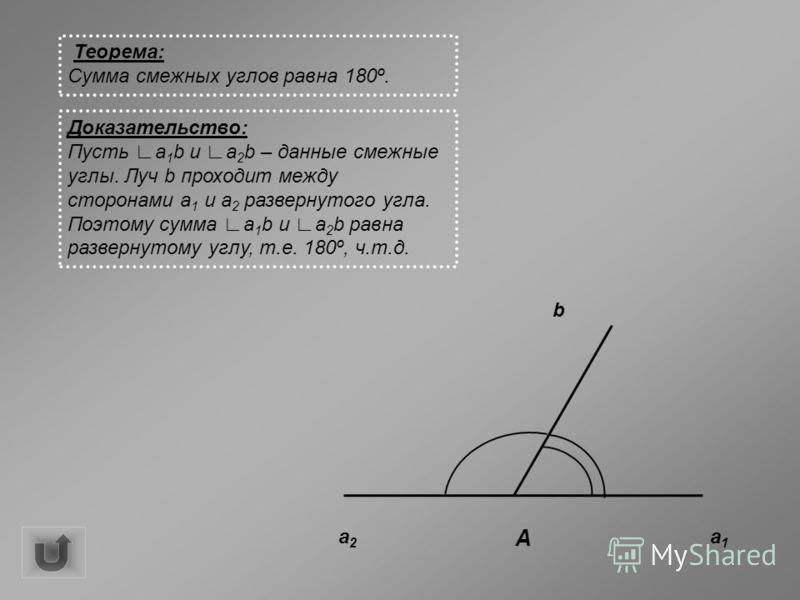 Теорема: Сумма смежных углов равна 180º. Доказательство: Пусть a 1 b и a 2 b – данные смежные углы. Луч b проходит между сторонами a 1 и a 2 развернутого угла. Поэтому сумма a 1 b и a 2 b равна развернутому углу, т.е. 180º, ч.т.д. a2a2 a1a1 b A