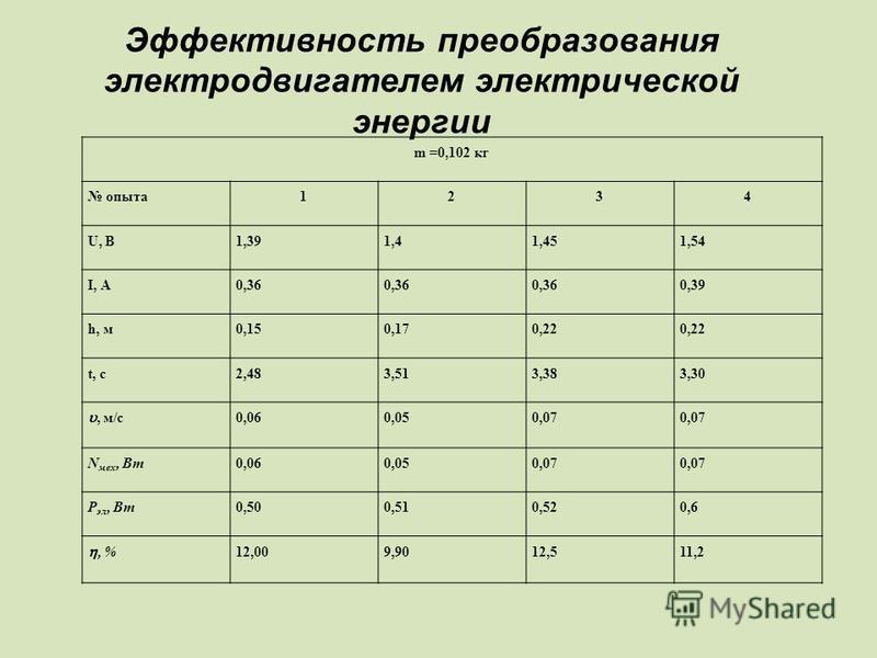 Эффективность преобразования электродвигателем электрической энергии m =0,102 кг опыта 1234 U, В1,391,41,451,54 I, А0,36 0,39 h, м 0,150,170,22 t, с 2,483,513,383,30, м/с 0,060,050,07 N мех, Вт 0,060,050,07 Р эл, Вт 0,500,510,520,6, %12,009,9012,511,