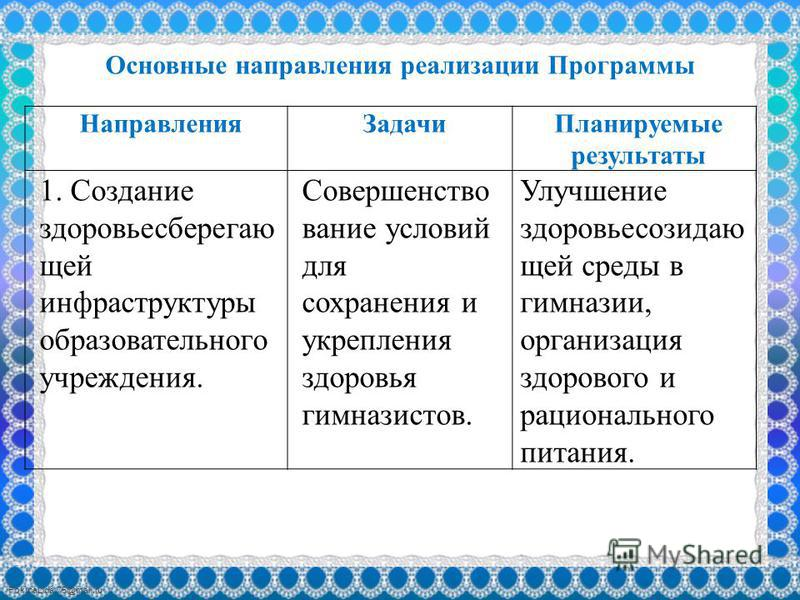 FokinaLida.75@mail.ru Основные направления реализации Программы Направления Задачи Планируемые результаты 1. Создание здоровьесберегаю щей инфраструктуры образовательного учреждения. Совершенство вание условий для сохранения и укрепления здоровья гим