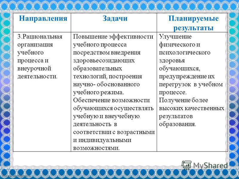 FokinaLida.75@mail.ru Направления Задачи Планируемые результаты 3. Рациональная организация учебного процесса и внеурочной деятельности. Повышение эффективности учебного процесса посредством внедрения здоровье созидающих образовательных технологий, п
