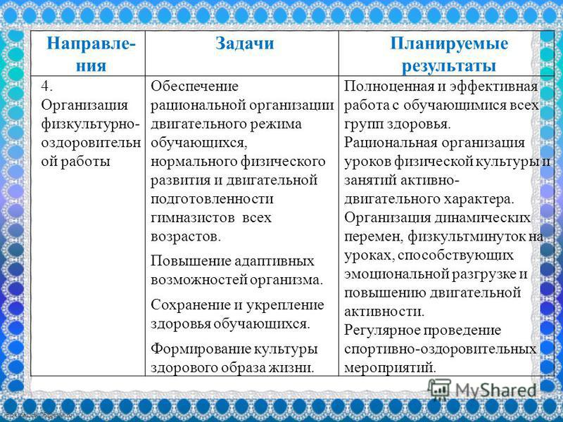 FokinaLida.75@mail.ru Направле- ния Задачи Планируемые результаты 4. Организация физкультурно- оздоровительной работы Обеспечение рациональной организации двигательного режима обучающихся, нормального физического развития и двигательной подготовленно