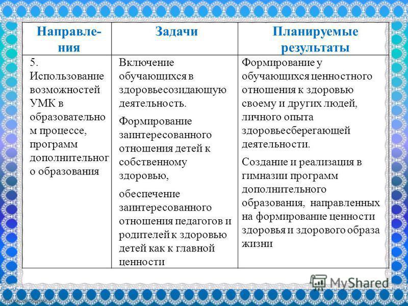 FokinaLida.75@mail.ru Направле- ния Задачи Планируемые результаты 5. Использование возможностей УМК в образовательном процессе, программ дополнительного образования Включение обучающихся в здоровьесозидающую деятельность. Формирование заинтересованно