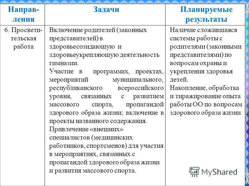 FokinaLida.75@mail.ru Направ- ления Задачи Планируемые результаты 6. Просвети- тельская работа Включение родителей (законных представителей) в здоровьесозидающую и здоровьеукрепляющую деятельность гимназии. Участие в программах, проектах, мероприятий