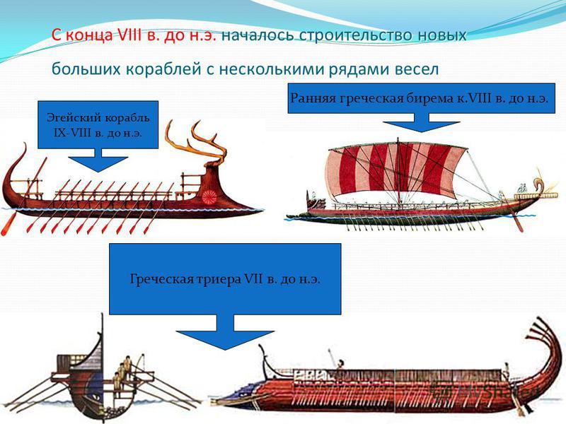 Триера Для того, чтобы совершить КОЛОНИЗАЦИЮ, необходимы и технические возможности! Именно к VII в. до н.э. относится появление нового типа греческого судна – ТРИЕРЫ (ЗАПОМНИ!!!)
