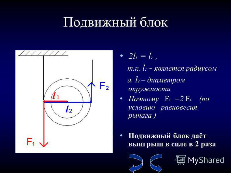 Подвижный блок 2l 1 = l 2, т.к. l 1 - является радиусом а l 2 – диаметром окружности Поэтому F 1 =2 F 2 (по условию равновесия рычага ) Подвижный блок даёт выигрыш в силе в 2 раза
