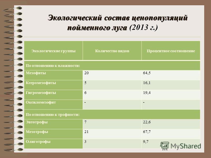 Экологический состав ценопопуляций пойменного луга (2013 г.) Экологические группы Количество видов Процентное соотношение По отношению к влажности: Мезофиты 2064,5 Ксеромезофиты 516,1 Гигромезофиты 619,4 Оксиломезофит-- По отношению к трофности: Эвто