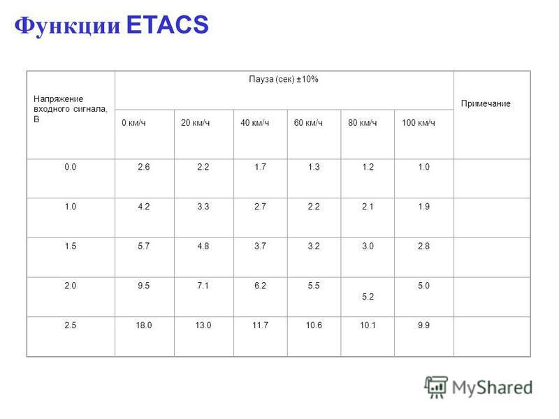 Функции ETACS Напряжение входного сигнала, В Пауза (сек) ±10% Примечание 0 км/ч 20 км/ч 40 км/ч 60 км/ч 80 км/ч 100 км/ч 0.02.62.21.71.31.21.0 4.23.32.72.22.11.9 1.55.74.83.73.23.02.8 2.09.57.16.25.5 5.2 5.0 2.518.013.011.710.610.19.9