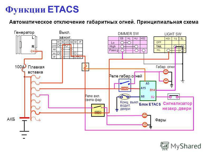 Автоматическое отключение габаритных огней. Принципиальная схема ACC IG2 IG1 ST B1B2 ACC IG2IG1ST Функции ETACS Реле вкл. света фар