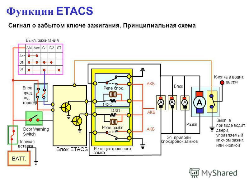 Сигнал о забытом ключе зажегания. Принципиальная схема Функции ETACS