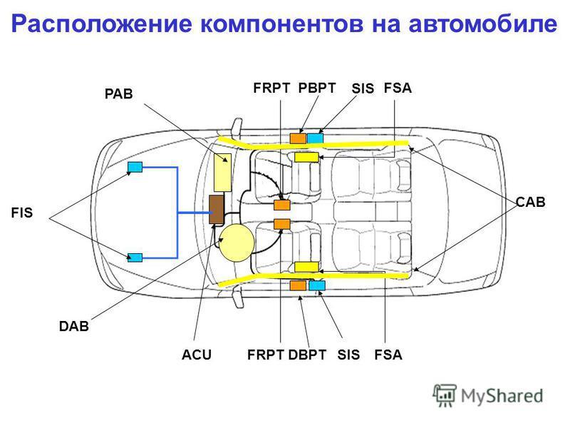 Расположение компонентов на автомобиле FIS FRPT PBPT PAB DAB ACUFRPT DBPTSIS FSA CAB
