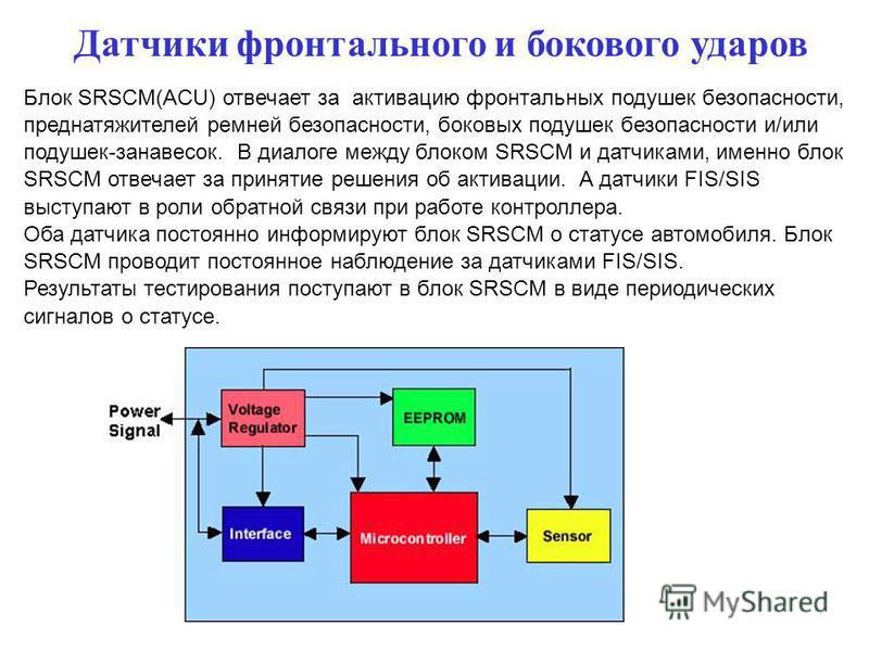 Блок SRSCM(ACU) отвечает за активацию фронтальных подушек безопасности, преднатяжителей ремней безопасности, боковых подушек безопасности и/или подушек-занавесок. В диалоге между блоком SRSCM и датчиками, именно блок SRSCM отвечает за принятие решени