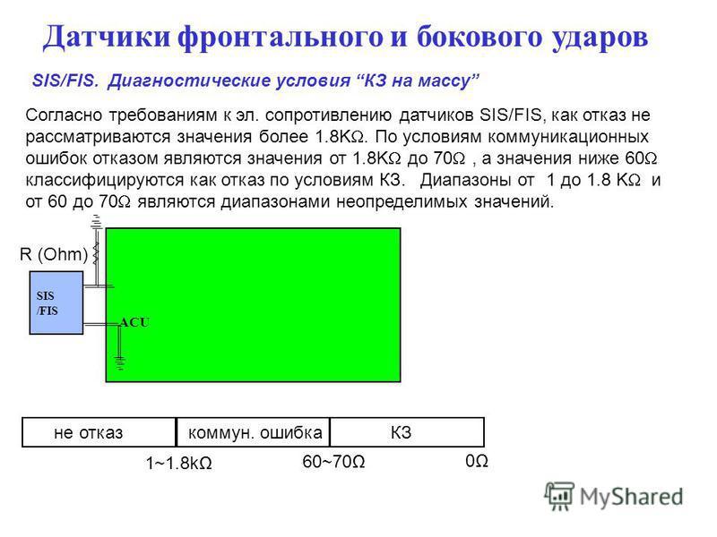 Датчики фронтального и бокового ударов SIS/FIS. Диагностические условия КЗ на массу Согласно требованиям к эл. сопротивлению датчиков SIS/FIS, как отказ не рассматриваются значения более 1.8K. По условиям коммуникационных ошибок отказом являются знач