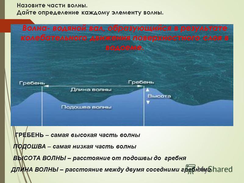 Назовите части волны. Дайте определение каждому элементу волны. ГРЕБЕНЬ – самая высокая часть волны ПОДОШВА – самая низкая часть волны ВЫСОТА ВОЛНЫ – расстояние от подошвы до гребня ДЛИНА ВОЛНЫ – расстояние между двумя соседними гребнями Волна- водян