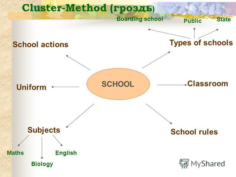 SCHOOL Subjects Uniform School actions School rules Classroom Types of schools Maths Biology English Public Boarding school State Cluster-Method (гроздь )